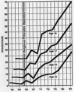 PRE-MARITAL SEX Percentage of U.S. Teenage Girls